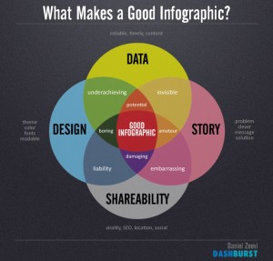 best practices for creating infographics